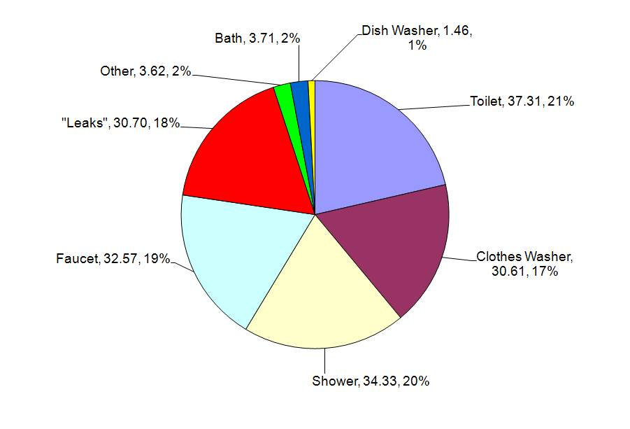 Indoor Pie Chart
