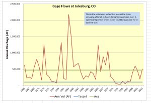 Gage flows at Julesburg